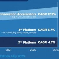 D'ici 2023,la croissanceviendra dela «3ème plateforme» (cloud, big data,outilssociaux, mobilité) et des accélérateurs d'innovation : IA, IoT, AR/VR, robotique et impression 3D. (Source : IDC)