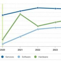 Évolution des dépenses mondiales en logiciels, matériels et services de sécurité IT de 2020 à 2024. Illustration : IDC