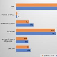 Evolution du marché mondial de l'informatique personnelle entre 2020 et 2024. Source : IDC