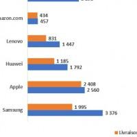Evolution des ventes de tablettes par fabricants en EMEA entre les deuxièmes trimestres 2019 et 2020. Source : IDC