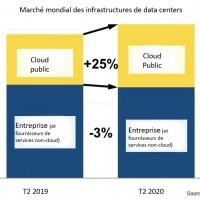 Répartition des dépenses mondiales en infrastructures pour data centers au deuxième trimestre 2020. Source : Synergy Research Group.