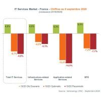 Marché des Services IT : La forte contraction de 2020 sera suivie d'un rebond rapide