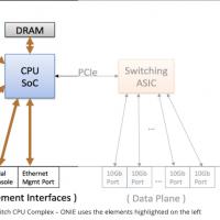 Rencontrez la communauté open source SONiC, la distribution Linux du réseau. (Crédit SONiC)