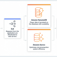 AWS lance une formation pour accompagner migration des bases de données managées