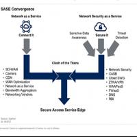 Le concept de sécurité SASE a été mis en avant par le Gartner, avant d'être repris par la majorité des équipementiers. (Crédit Gartner)