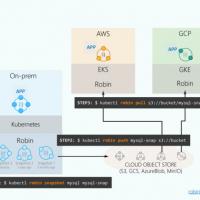 A la fois multi-cloud et multicluster, Robin.IO vient répondre à un besoin des développeurs d'applications conteneurisées : le stockage persistant. (Crédit Robin.IO)