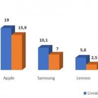 Evolution des ventes mondiales de tablettes par fabricant entre les quatrièmes trimestres 2019 et 2020. Source : IDC