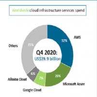 AWS représente désormais 32 % du total des dépenses d'infrastructures et services cloud, contre 20 % pour Microsoft Azure, 7 % pour Google Cloud et 6 % pour Alibaba Cloud. (Crédit Canalys)