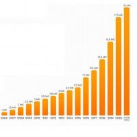 Croissance du chiffre d'affaires de PC21 depuis sa création en 2000. Illustration : PC21