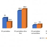 En dépit d'une année 2021 qui promet d'être florissante, les livraisons de PC devraient décroître en moyenne de 2% par an jusqu'en 2025 en EMEA. Source : IDC.