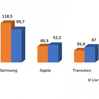 Evolution des ventes de smartphones en EMEA par fabricants en 2020. Source : IDC