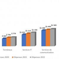 Evolution des dépenses IT dans le monde par catégories de produits entre 2020 et 2022. Illustration : Gartner