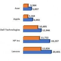 Evolution des ventes mondiales de PC par constructeurs entre les premiers trimestres 2020 et 2021. Illustration : IDC