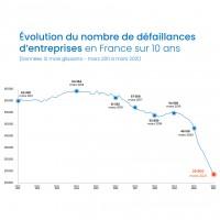 Évolution du nombre de défaillances d'entreprises en France sur 10 ans. Illustration : Altares.