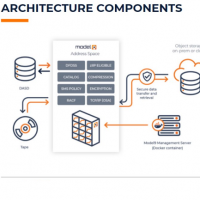 Fondé en 2016, Model9 a travaillé trois ans pour développer sa solution de stockage cloud pour les mainframes Z d'IBM.