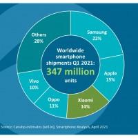 Avec l'entrée de Vivo dans le classement, le TOP 5 des fabricants mondiaux de smartphones comporte toujours trois entreprises chinoises, totalisant 35% de parts de marché. Illustration : Canalys.