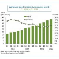 Progression des revenus du marché mondial des services cloud entre les premiers trimestres 2018 et 2021. Illustration : Canalys.