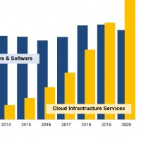 Dépenses comparées des entreprises en services cloud et en équipements pour data centers entre 2010 et 2020. Illustration : Synergy Research