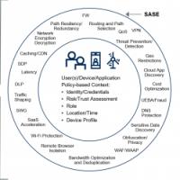 SASE : enfin une approche globale de la sécurité