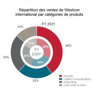 Répartition des ventes de Westcon International par catégories de produits. Source : Datatec