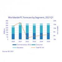 Prévisions des ventes mondiales de PC par segments jusqu'en 2025. Source : IDC