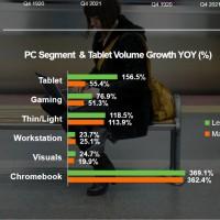 Comparaison de la croissance des ventes de la division PC de Lenovo et du marché dans son ensemble. Illustration : Lenovo