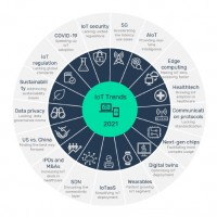 Tendances principales de l'IoT en 2021. Source : GlobalData