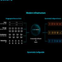 La start-up Liqid développe une plateforme capable de composer dynamiquement des grappes de serveurs pour s'adapter aux besoins des charges de travail. (Crédit Liqid)
