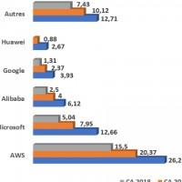 Evolution des ventes des principaux fournisseurs de services IaaS dans le monde entre 2018 et 2020. Source : Gartner