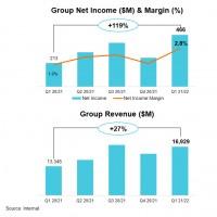 Les revenus et le bénéfice net de Lenovo ont connu des hausses respectives de 27% et de 119% au cours du premier trimestre fiscal 2021-2022 du fabricant chinois. Illustration : Lenovo
