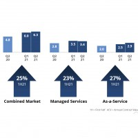 Evolution totale et par segments du marché des services d'externalisation en EMEA aux premiers et deuxièmes trimestres 2021. Illustration : ISG