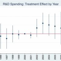 En comparant deux groupes d'entreprises, exposées ou non au risque de piratage de logiciels, une analyse montre une augmentation des dépenses de R&D dans le 1er groupe après l'arrivée de BitTorrent en 2001. (Crédit : SMU Cox / USPTO)