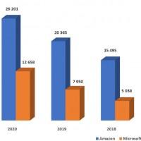 AWS perd chaque année de son avance sur Microsoft sur le marché du IaaS. Source : Gartner