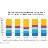 Top 5 des fabricants d'appliances de sécurité entre les deuxièmes trimestres 2020 et 2021. Source : IDC