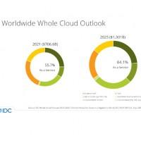Répartition des dépenses directes et associées en services cloud en 2021 et 2025. Illustration : IDC