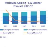 Evolution des ventes annuelles de PC et d'écrans gaming dans le monde entre 2021 et 2025. Source : IDC
