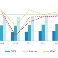 Évolution du marché mondial des services IT entre 2019 et 2025. Source : IDC