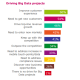 Le big data rafle 20% du budget IT des grands comptes