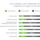 Les métiers prennent leur indépendance autour des projets collaboratifs
