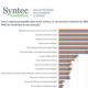 Le recrutement, problématique n°1 des PME et start-ups IT
