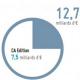 Truffle 100 France : 7,5Md € de CA pour l'édition logicielle en 2015