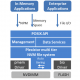 NetApp acquiert Plexistor et Immersive Partner Solutions