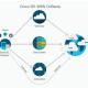 Les offres SD-Wan de Cisco affectées par cinq failles de sécurité