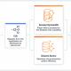 Une formation AWS pour la migration des bases de données managées