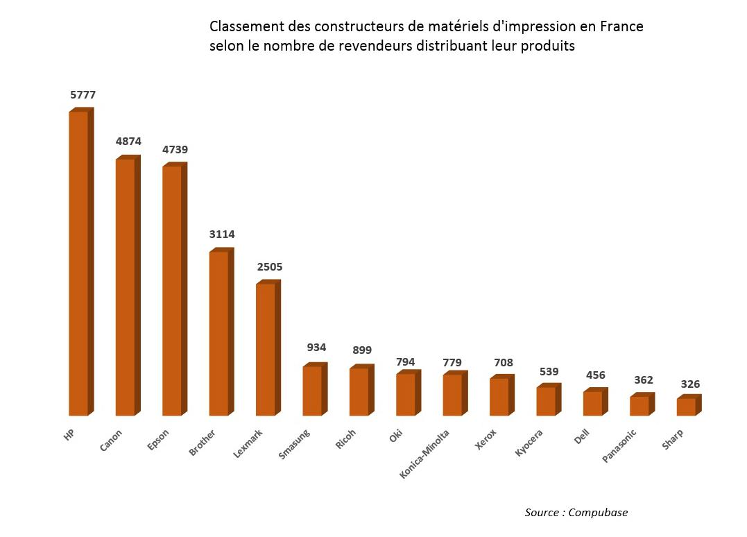 La bureautique f d re 41 des professionnels de l 39 it et des t l coms distributique - Materiel de classement pour bureau ...