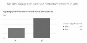 Étude : l'usage des notifications push par les apps mobiles en 2015