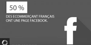 E-commerce : Facebook toujours n°1 devant Twitter, Instagram et Linkedin