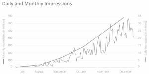Instagram : 13 fois plus de publicités en 6 mois