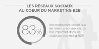 83% des marketeurs disent que les réseaux sociaux ont un rôle important dans les stratégies BtoB