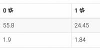 55.8% des tweets sans hashtag et plus engageants (1,9%)